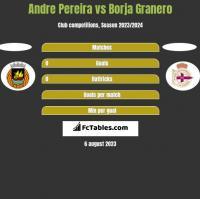 Andre Pereira vs Borja Granero h2h player stats