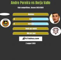Andre Pereira vs Borja Valle h2h player stats