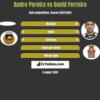 Andre Pereira vs David Ferreiro h2h player stats