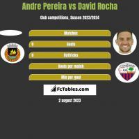 Andre Pereira vs David Rocha h2h player stats