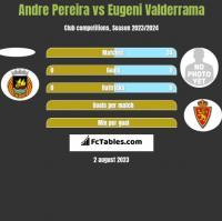 Andre Pereira vs Eugeni Valderrama h2h player stats