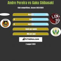 Andre Pereira vs Gaku Shibasaki h2h player stats