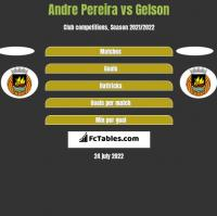 Andre Pereira vs Gelson h2h player stats