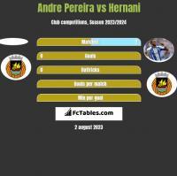 Andre Pereira vs Hernani h2h player stats