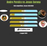 Andre Pereira vs Jesus Corona h2h player stats