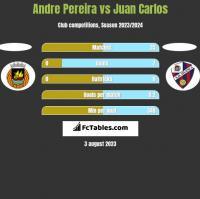 Andre Pereira vs Juan Carlos h2h player stats