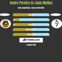 Andre Pereira vs Juan Molina h2h player stats