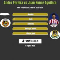 Andre Pereira vs Juan Nunez Aguilera h2h player stats