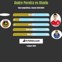 Andre Pereira vs Otavio h2h player stats