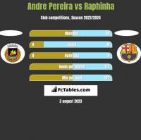 Andre Pereira vs Raphinha h2h player stats