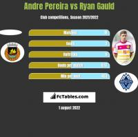 Andre Pereira vs Ryan Gauld h2h player stats