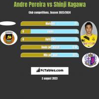 Andre Pereira vs Shinji Kagawa h2h player stats