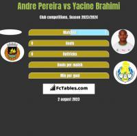 Andre Pereira vs Yacine Brahimi h2h player stats