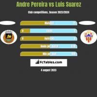 Andre Pereira vs Luis Suarez h2h player stats