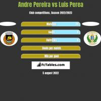 Andre Pereira vs Luis Perea h2h player stats