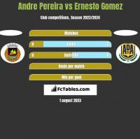 Andre Pereira vs Ernesto Gomez h2h player stats