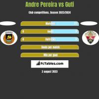 Andre Pereira vs Guti h2h player stats