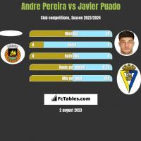 Andre Pereira vs Javier Puado h2h player stats