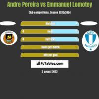 Andre Pereira vs Emmanuel Lomotey h2h player stats