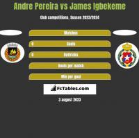Andre Pereira vs James Igbekeme h2h player stats