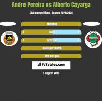 Andre Pereira vs Alberto Cayarga h2h player stats