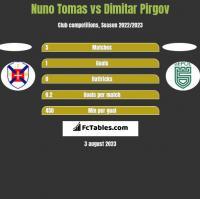 Nuno Tomas vs Dimitar Pirgov h2h player stats