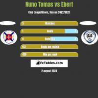 Nuno Tomas vs Ebert h2h player stats