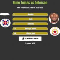 Nuno Tomas vs Geferson h2h player stats
