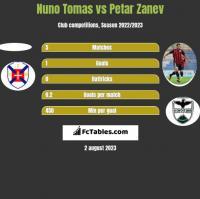 Nuno Tomas vs Petar Zanev h2h player stats