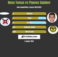 Nuno Tomas vs Plamen Galabov h2h player stats