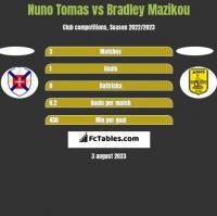 Nuno Tomas vs Bradley Mazikou h2h player stats