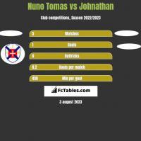 Nuno Tomas vs Johnathan h2h player stats