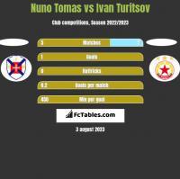 Nuno Tomas vs Ivan Turitsov h2h player stats