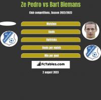 Ze Pedro vs Bart Biemans h2h player stats