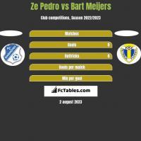Ze Pedro vs Bart Meijers h2h player stats