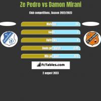 Ze Pedro vs Damon Mirani h2h player stats