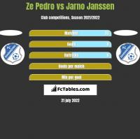 Ze Pedro vs Jarno Janssen h2h player stats