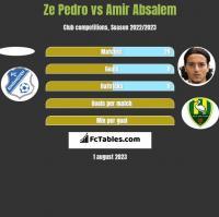 Ze Pedro vs Amir Absalem h2h player stats