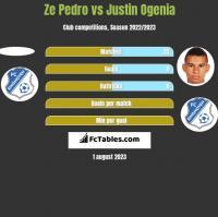 Ze Pedro vs Justin Ogenia h2h player stats