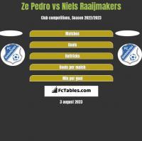 Ze Pedro vs Niels Raaijmakers h2h player stats