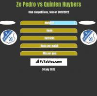 Ze Pedro vs Quinten Huybers h2h player stats