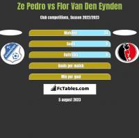 Ze Pedro vs Flor Van Den Eynden h2h player stats