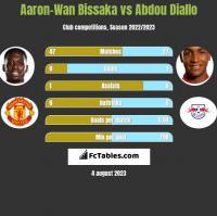 Aaron-Wan Bissaka vs Abdou Diallo h2h player stats