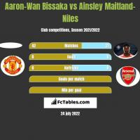 Aaron-Wan Bissaka vs Ainsley Maitland-Niles h2h player stats