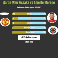 Aaron-Wan Bissaka vs Alberto Moreno h2h player stats