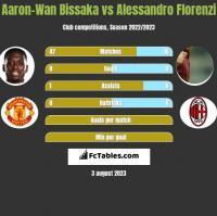 Aaron-Wan Bissaka vs Alessandro Florenzi h2h player stats