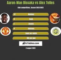 Aaron-Wan Bissaka vs Alex Telles h2h player stats