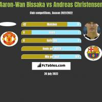 Aaron-Wan Bissaka vs Andreas Christensen h2h player stats