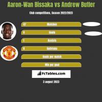 Aaron-Wan Bissaka vs Andrew Butler h2h player stats