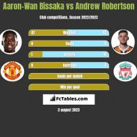 Aaron-Wan Bissaka vs Andrew Robertson h2h player stats